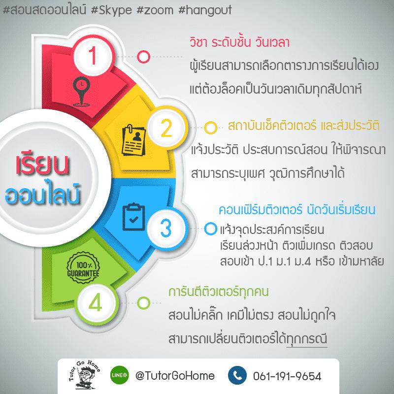 รับสอนพิเศษ ป.6 Onlineตัวต่อตัว